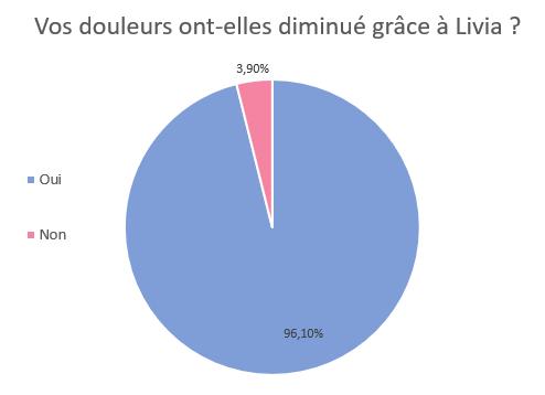 survey_Livia_diminution_douleur_endométriose_graphe_règles_femmes