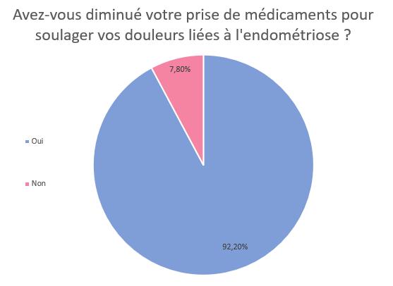 survey_Livia_endométriose_règles_douleurs_diminution_médicaments