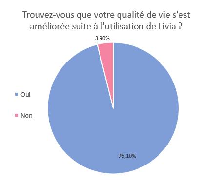 survey_Livia_endométriose_règles_douleurs_amélioration_qualité_vie